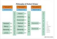 Tractate of the perfect and moral virtues